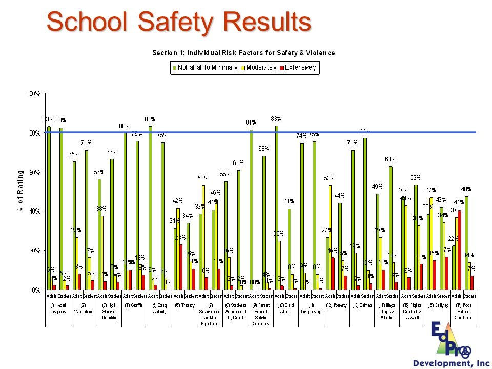 School Safety Results