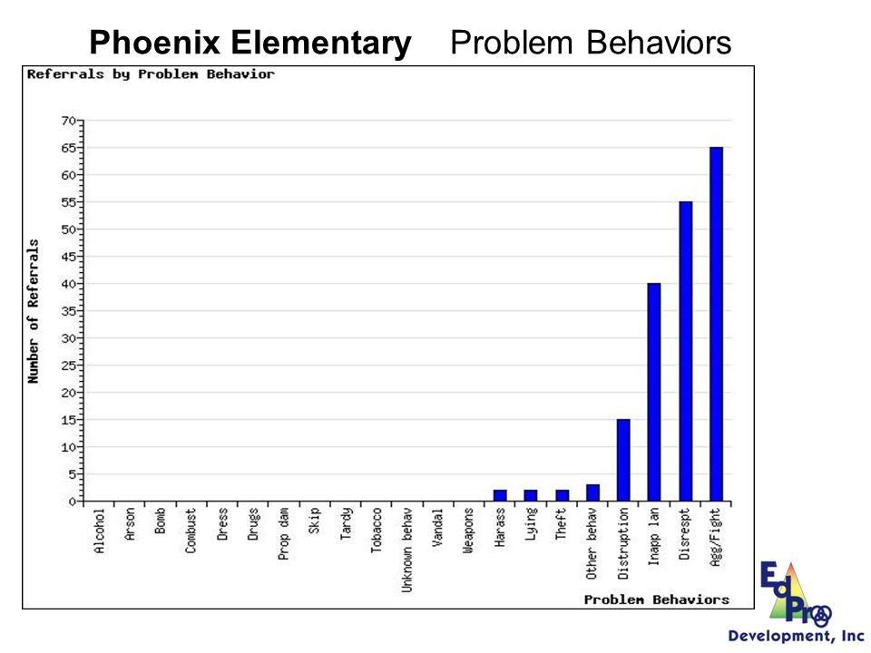 Phoenix Elementary 265/100 = 2.65 2.65 x.34 =.901