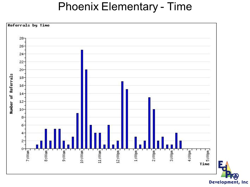 Phoenix Elementary Locations Year One Year Two