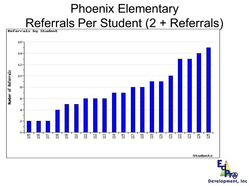 Phoenix Elementary - Time