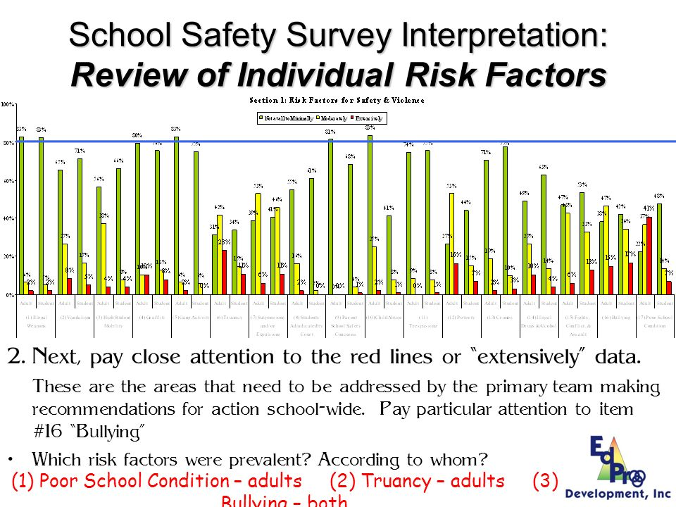 School Safety Survey Interpretation: Review of Individual Risk Factors 1.