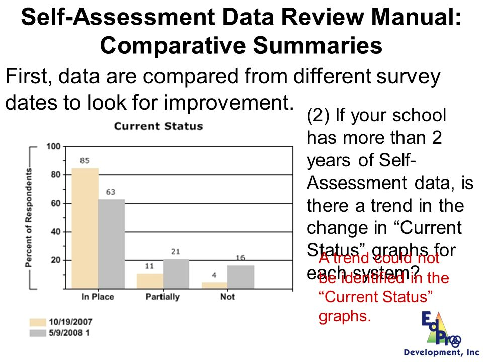 Individual Self-Assessment Data Review Manual: Comparative Summaries First, data are compared from different survey dates to look for improvement.
