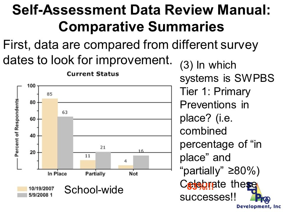 Self-Assessment Data Review Manual: Comparative Summaries (2) If your school has more than 2 years of Self- Assessment data, is there a trend in the change in Current Status graphs for each system.