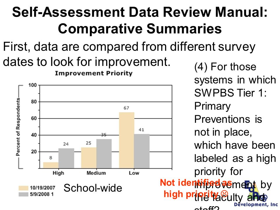 Self-Assessment Data Review Manual: Comparative Summaries (3) In which systems is SWPBS Tier 1: Primary Preventions in place.
