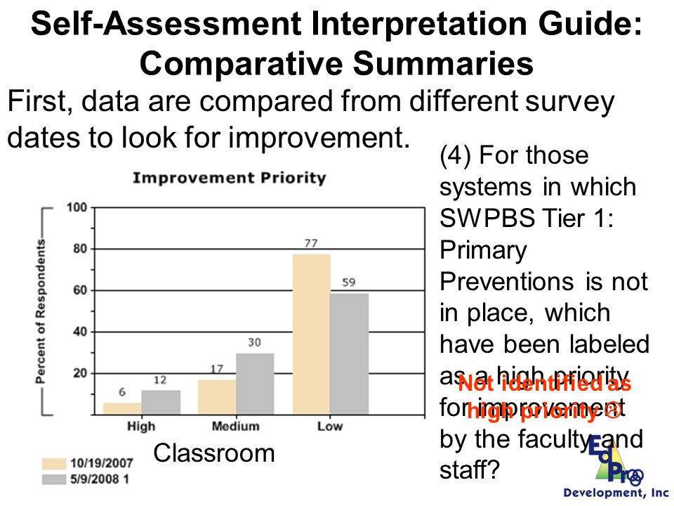 Self-Assessment Interpretation Guide: Comparative Summaries First, data are compared from different survey dates to look for improvement.