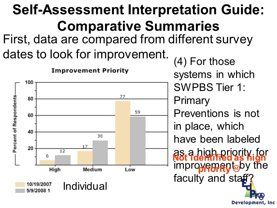 Self-Assessment Interpretation Guide: Comparative Summaries (4) For those systems in which SWPBS Tier 1: Primary Preventions is not in place, which have been labeled as a high priority for improvement by the faculty and staff.