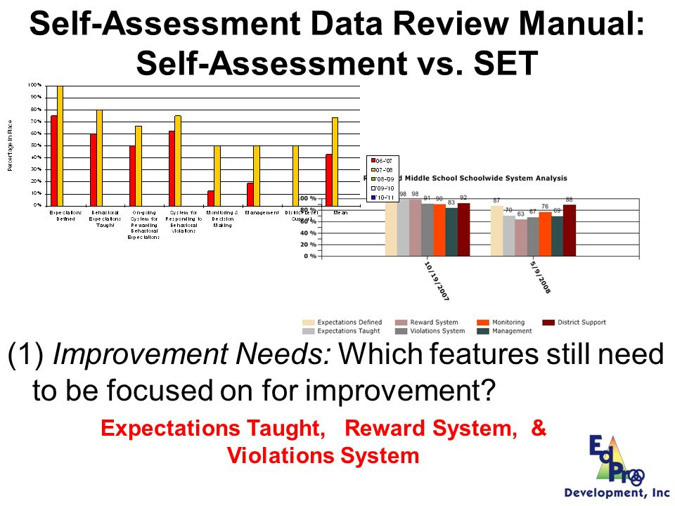 Self-Assessment Data Review Manual: SET vs.