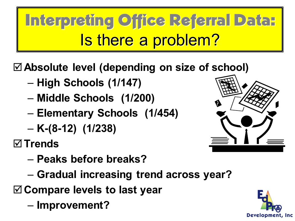 Identifying problems/issues What data to monitor –ODR per day per month –OSS, ISS, Attendance, Teacher report –Team Checklist/ SET (are we doing what we planned to do ) What question to answer –Do we have a problem.