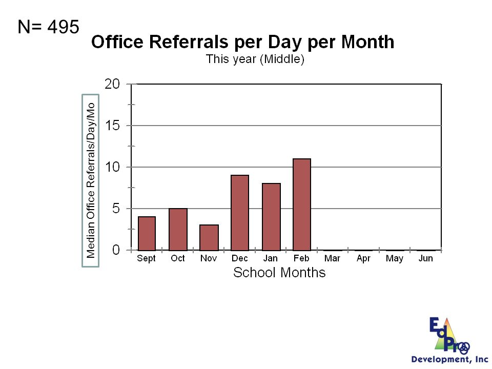 Middle School N= 495 495/200=2.5 Is There A Problem Median Office Referrals/Day/Mo