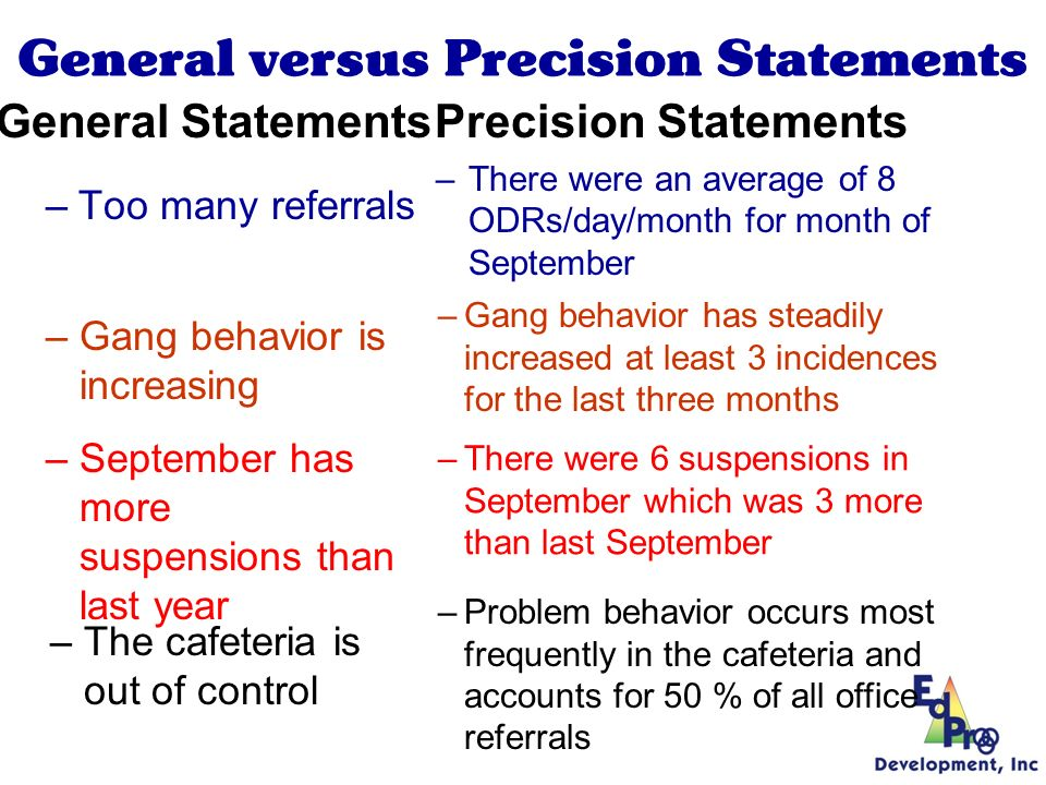 Using Data to Refine Problem Statements The statement of a problem is important for team-based problem solving.