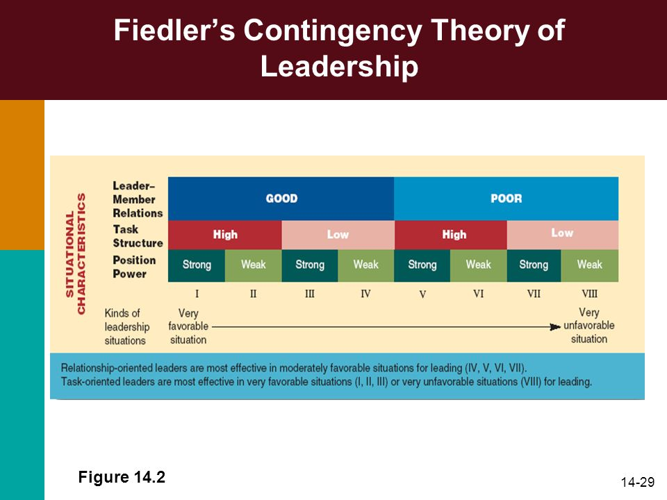 14-29 Fiedlers Contingency Theory of Leadership Figure 14.2