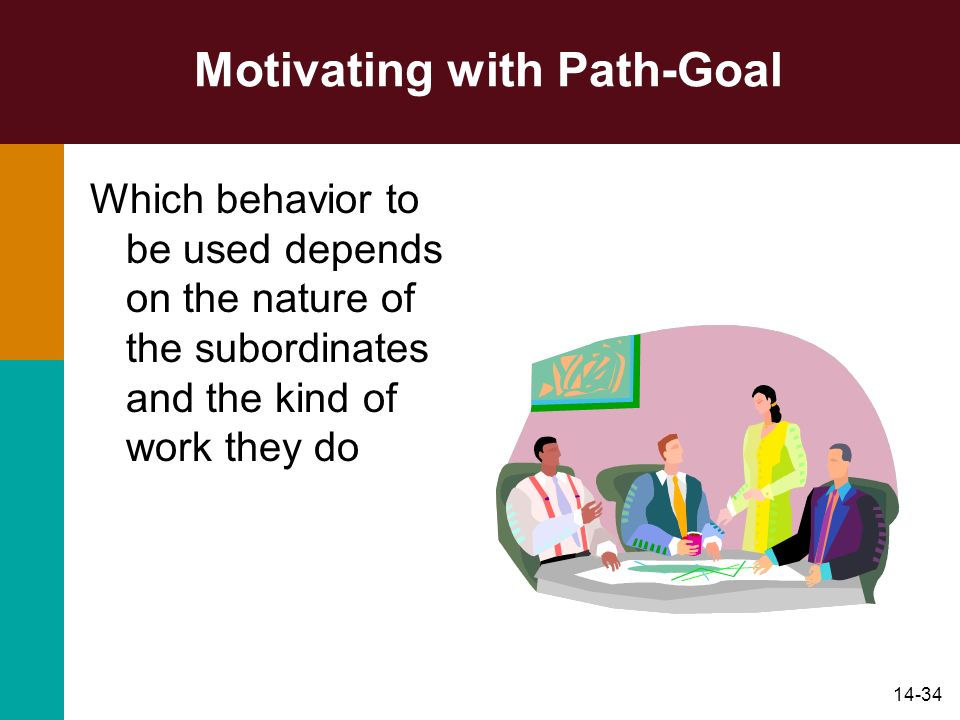 14-34 Motivating with Path-Goal Which behavior to be used depends on the nature of the subordinates and the kind of work they do