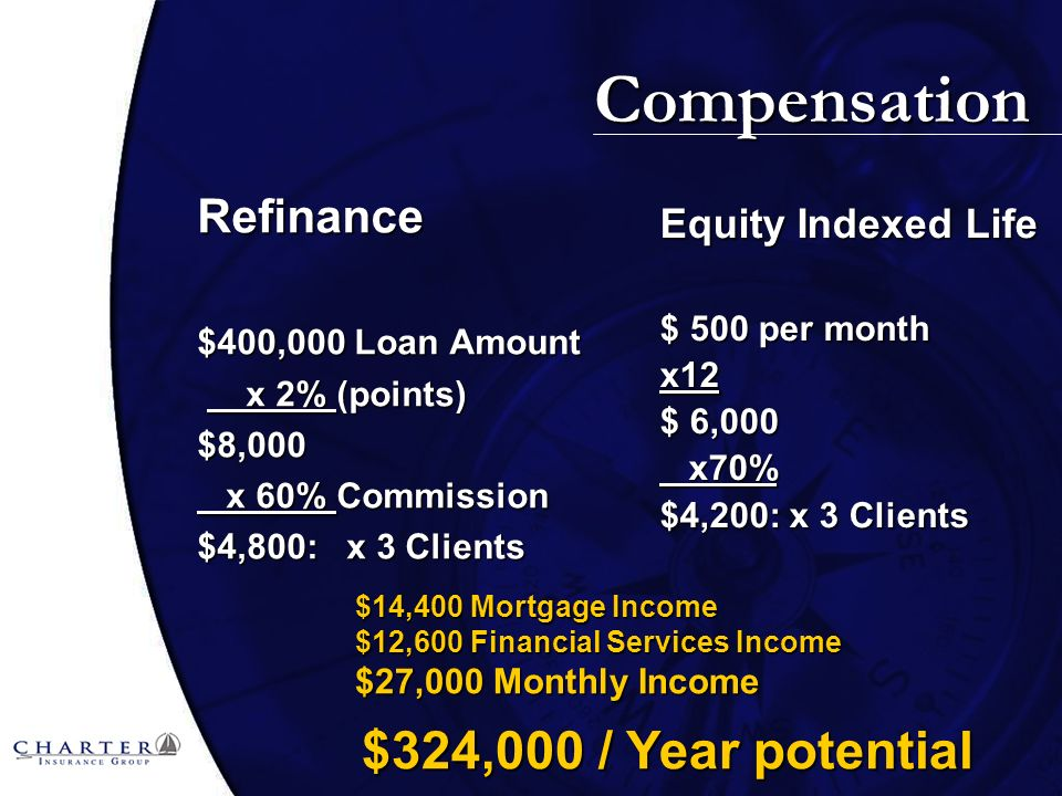 Compensation Refinance $400,000 Loan Amount x 2% (points) x 2% (points)$8,000 x 60% Commission x 60% Commission $4,800: x 3 Clients Equity Indexed Life $ 500 per month x12 $ 6,000 x70% x70% $4,200: x 3 Clients $14,400 Mortgage Income $14,400 Mortgage Income $12,600 Financial Services Income $12,600 Financial Services Income $27,000 Monthly Income $27,000 Monthly Income $324,000 / Year potential $324,000 / Year potential