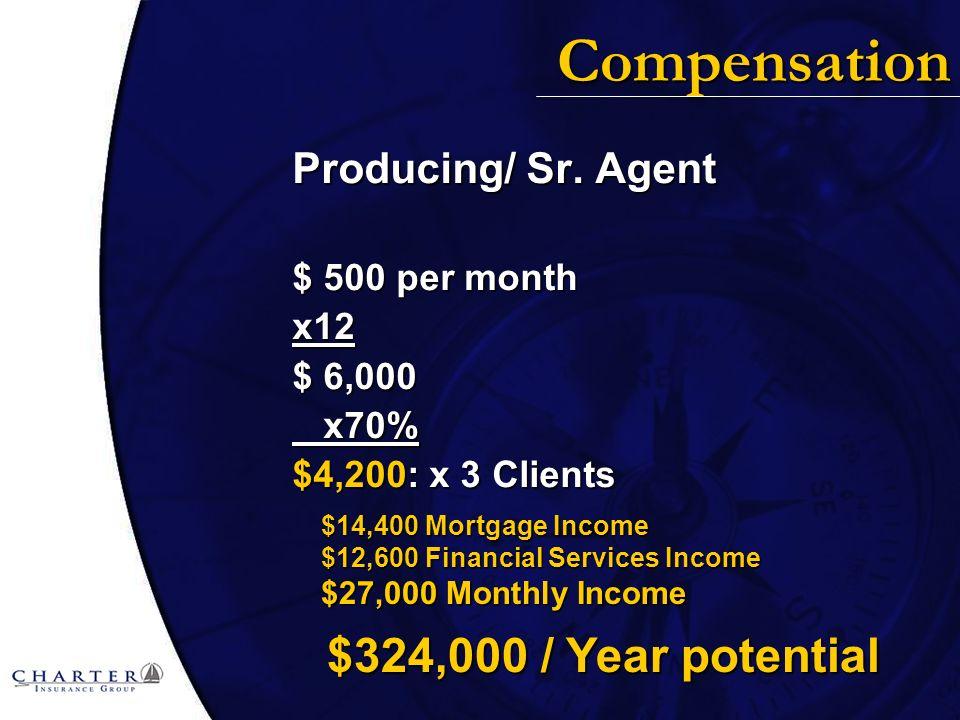 Compensation Producing/ Sr.