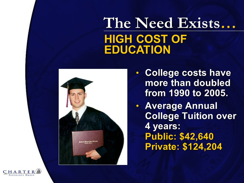 The Need Exists… College costs have more than doubled from 1990 to 2005.