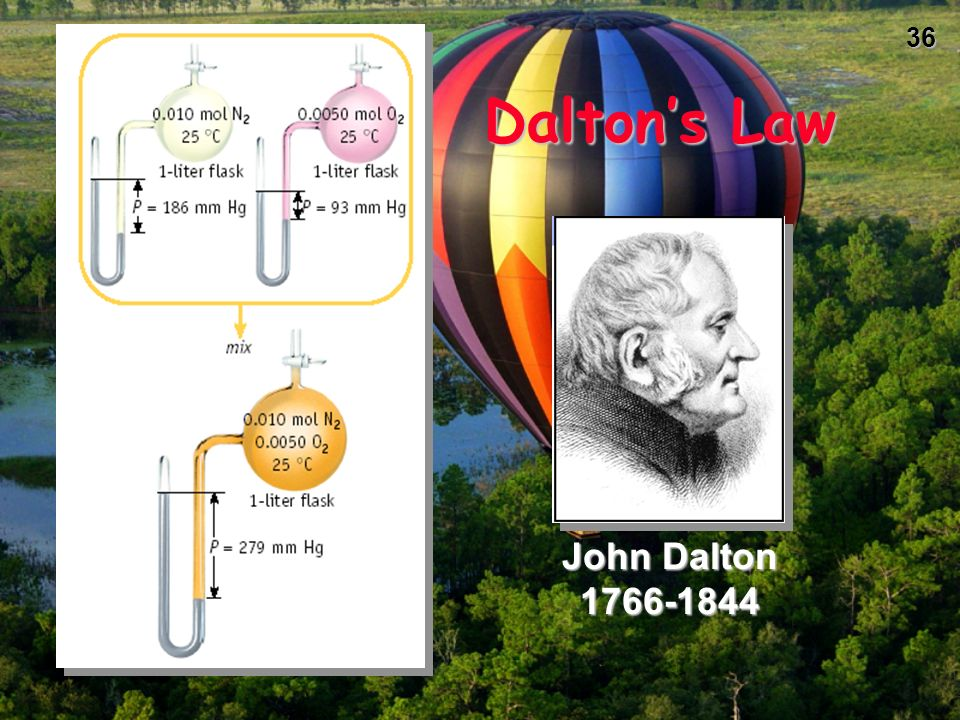 35 Daltons Law of Partial Pressures What is the total pressure in the flask? P total in gas mixture = P A + P B +... Therefore, P total = P H 2 O + P