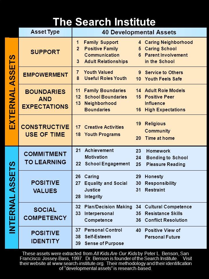 THINKINGBEHAVING FEELINGKNOWING Values Beliefs Conscience Predispositions & Prosocial Attitudes Will Empathy Conscience Motivation Social Skills Virtu