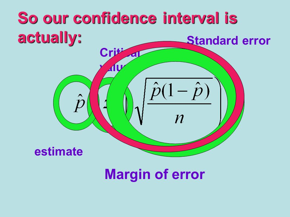 So our confidence interval is actually: estimate Critical value Standard error Margin of error