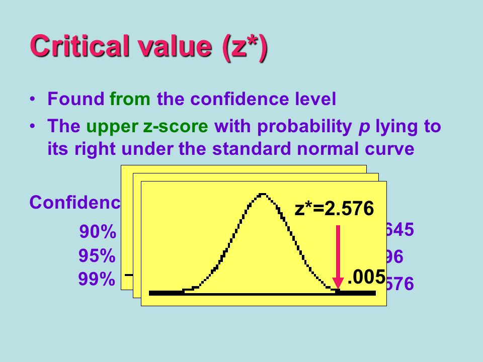 Found from the confidence level The upper z-score with probability p lying to its right under the standard normal curve Confidence leveltail areaz* Critical value (z*).05 z*= z*= z*= % 95% 99%