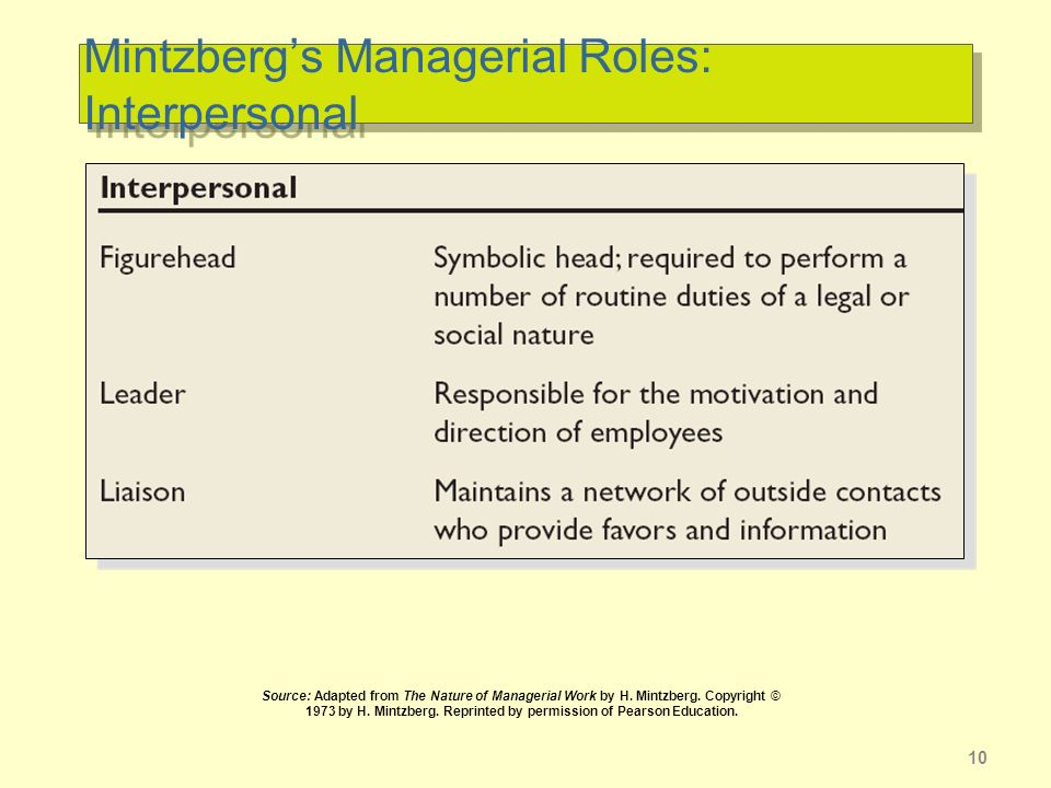 10 Mintzbergs Managerial Roles: Interpersonal Source: Adapted from The Nature of Managerial Work by H.