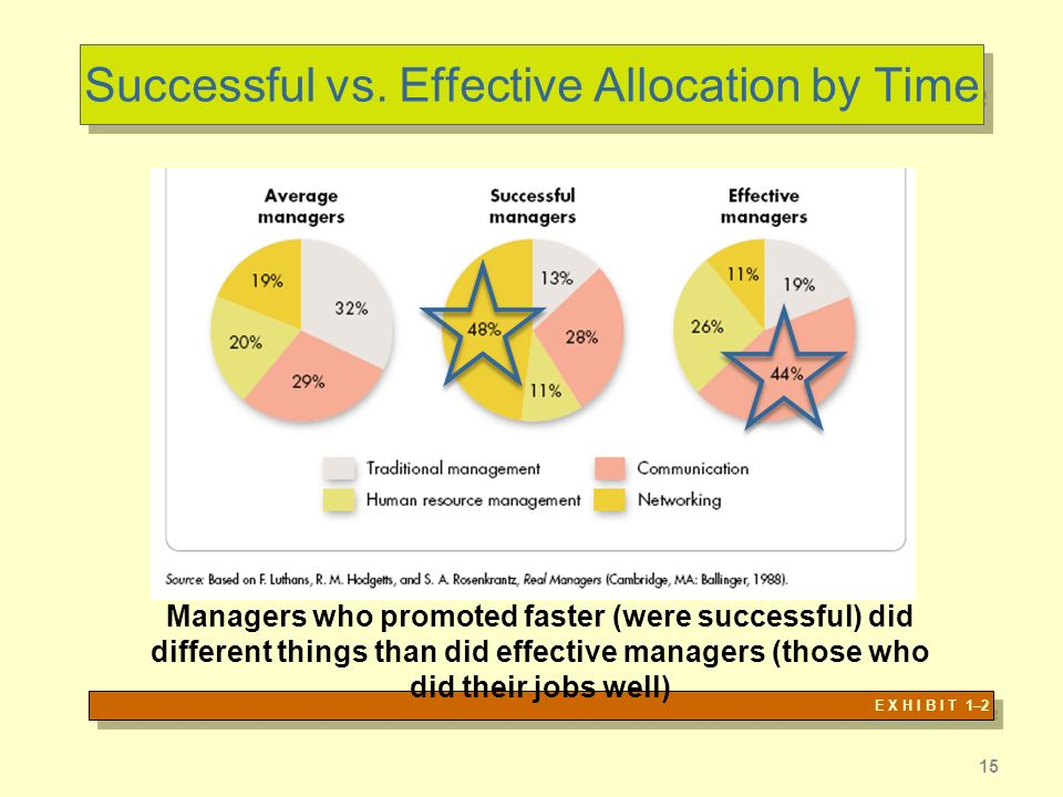 15 Successful vs. Effective Allocation by Time E X H I B I T 1–2 Managers who promoted faster (were successful) did different things than did effectiv