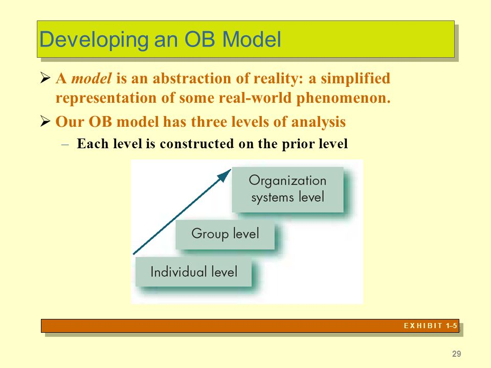 29 Developing an OB Model A model is an abstraction of reality: a simplified representation of some real-world phenomenon.