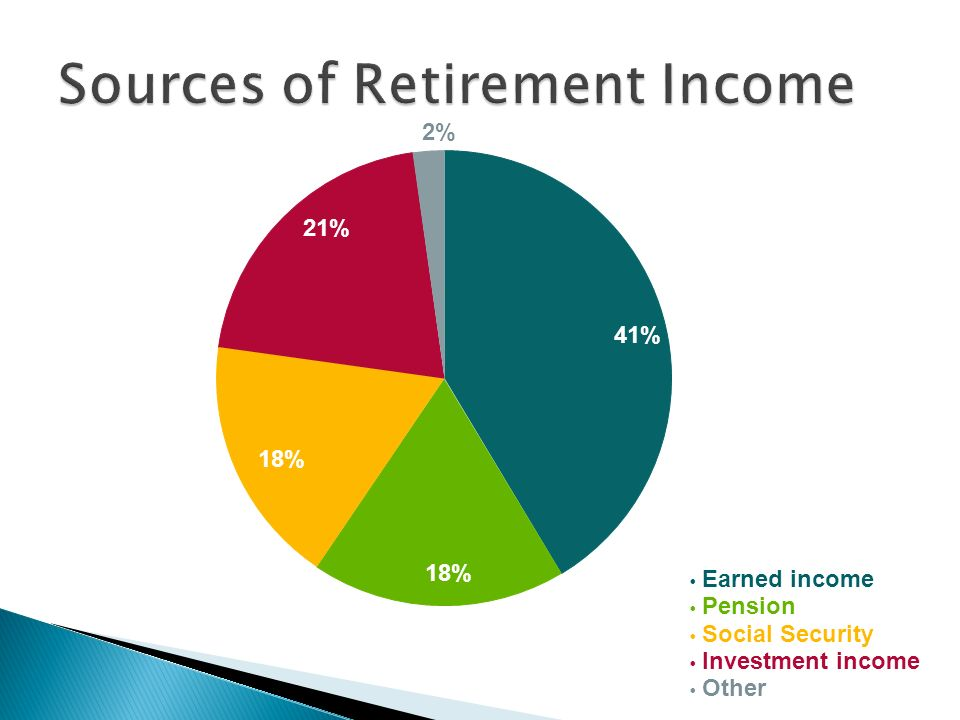 Earned income Pension Social Security Investment income Other 18% 21% 2% 41%
