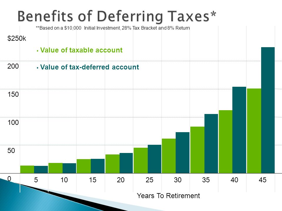 $250k Value of taxable account Value of tax-deferred account Years To Retirement **Based on a $10,000 Initial Investment, 28% Tax Bracket and 8% Return