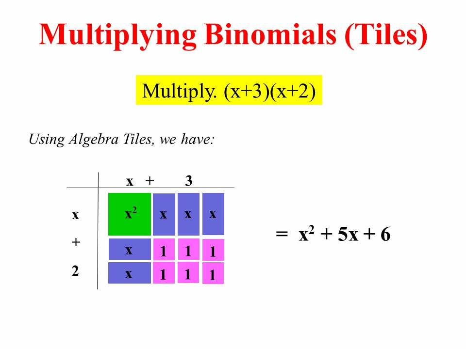 x + 3 x+2x+2 Using Algebra Tiles, we have: = x 2 + 5x + 6 Multiplying Binomials (Tiles) Multiply. (x+3)(x+2) x2x2 x x 1 xx x 11111