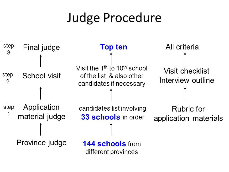 Judge Procedure Application material judge School visit Final judge 144 schools from different provinces candidates list involving 33 schools in order