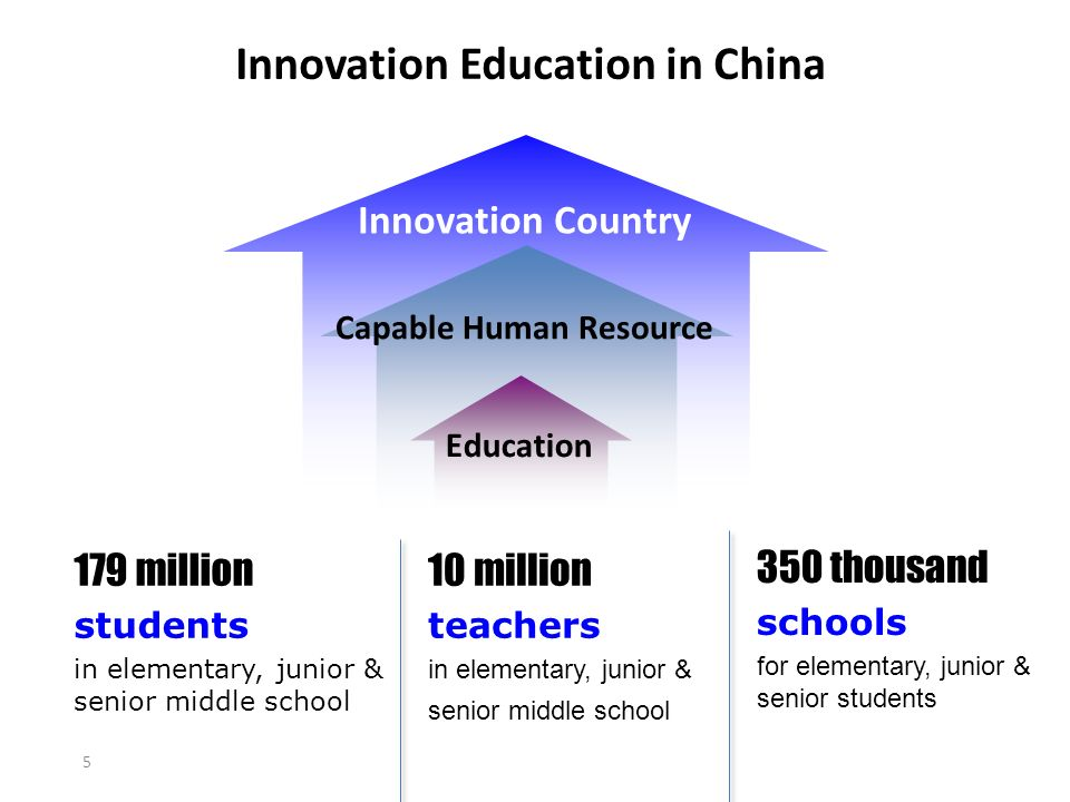 Innovation Country Capable Human Resource 5 Innovation Education in China 179 million students in elementary, junior & senior middle school Education