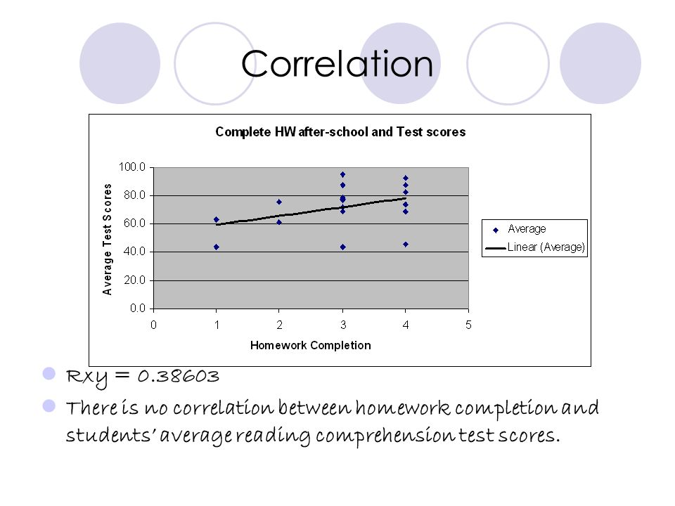 Correlation Rxy = 0.38603 There is no correlation between homework completion and students average reading comprehension test scores.