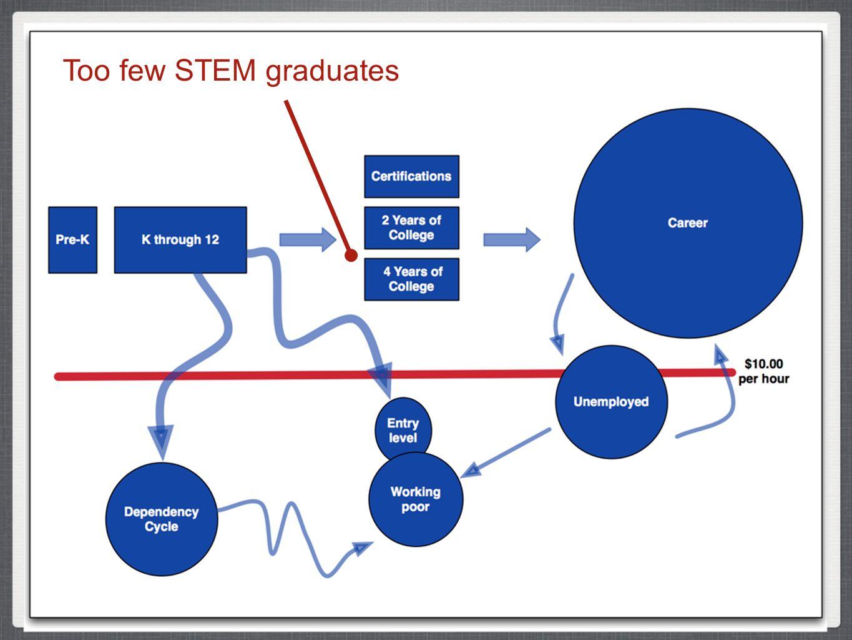 Too few STEM graduates