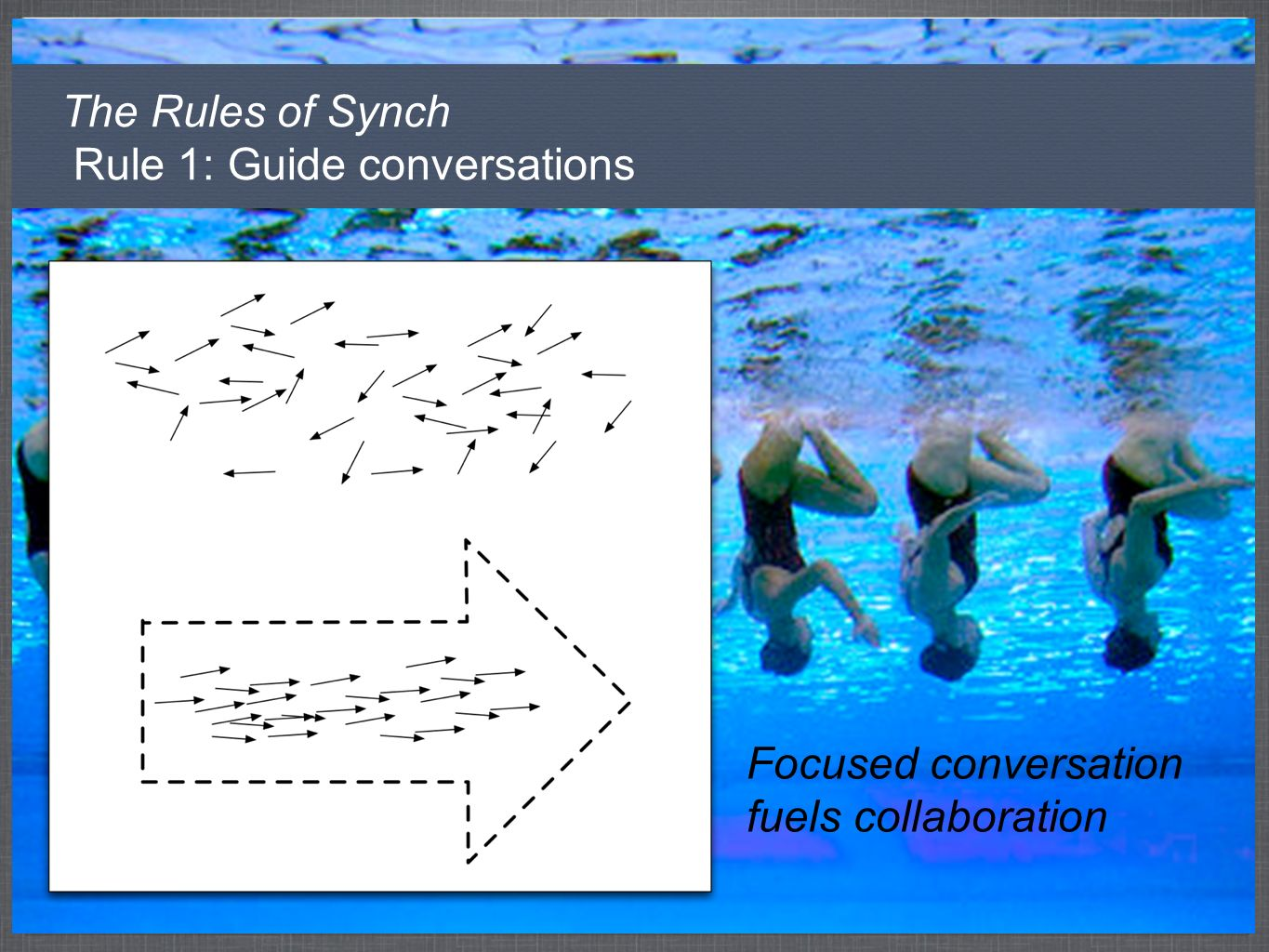 The Rules of Synch Rule 1: Guide conversations Focused conversation fuels collaboration