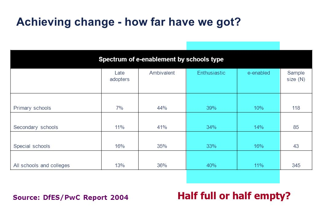 Achieving change - how far have we got? Source: DfES/PwC Report 2004 Spectrum of e-enablement by schools type Late adopters AmbivalentEnthusiastice-en