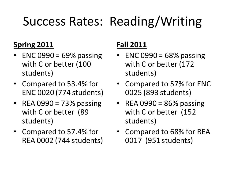 Success Rates: Reading/Writing Spring 2011 ENC 0990 = 69% passing with C or better (100 students) Compared to 53.4% for ENC 0020 (774 students) REA 0990 = 73% passing with C or better (89 students) Compared to 57.4% for REA 0002 (744 students) Fall 2011 ENC 0990 = 68% passing with C or better (172 students) Compared to 57% for ENC 0025 (893 students) REA 0990 = 86% passing with C or better (152 students) Compared to 68% for REA 0017 (951 students)