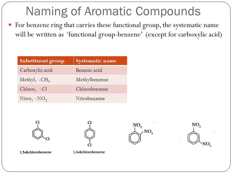 Naming of Aromatic Compounds For benzene ring that carries these functional group, the systematic name will be written as functional group-benzene (ex