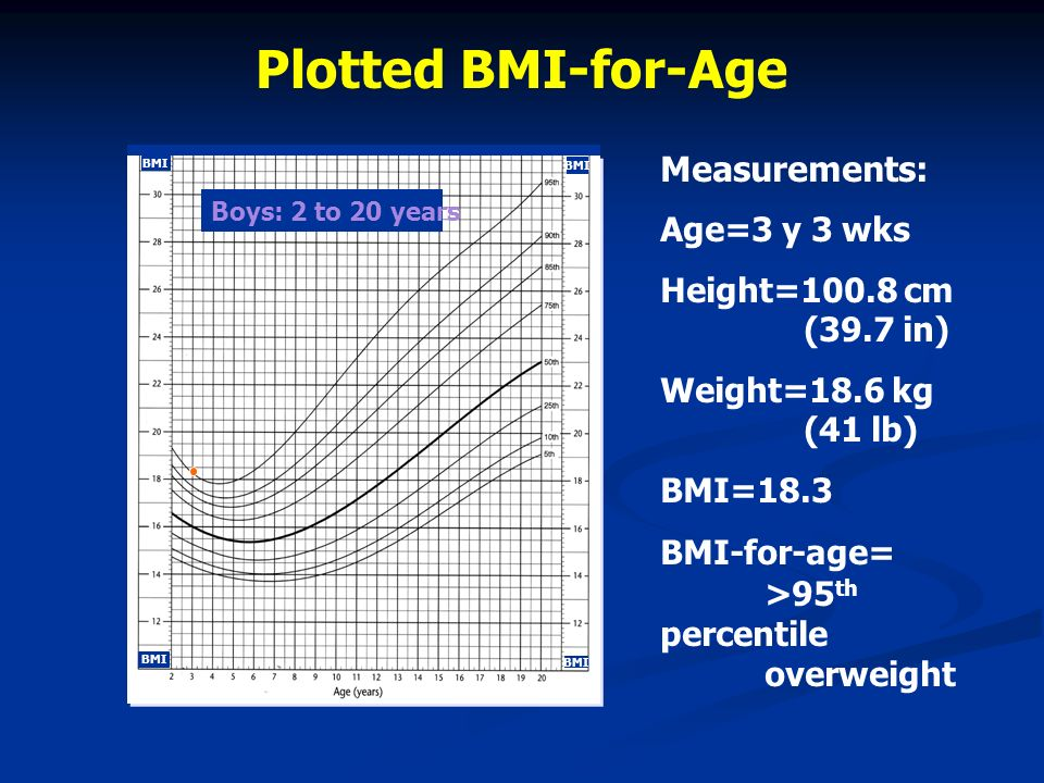 Measurements: Age=3 y 3 wks Height=100.8 cm (39.7 in) Weight=18.6 kg (41 lb) BMI=18.3 BMI-for-age= >95 th percentile overweight Plotted BMI-for-Age Bo
