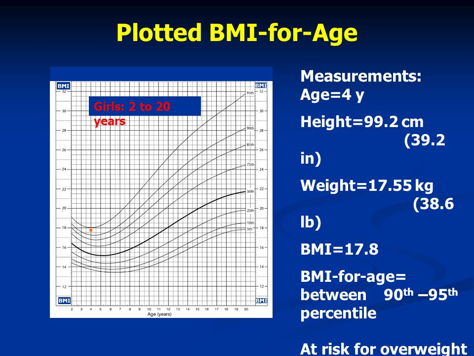Measurements: Age=4 y Height=99.2 cm (39.2 in) Weight=17.55 kg (38.6 lb) BMI=17.8 BMI-for-age= between 90 th –95 th percentile At risk for overweight