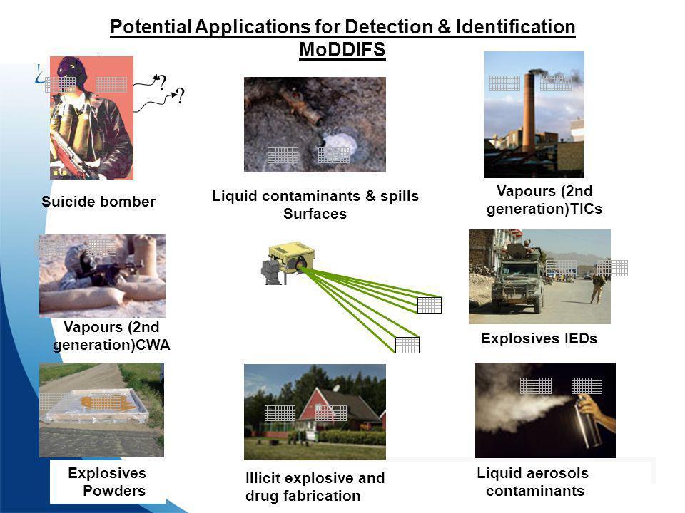Defence R&D Canada – Valcartier R & D pour la défense Canada – Valcartier Potential Applications for Detection & Identification MoDDIFS ? ? ? Vapours