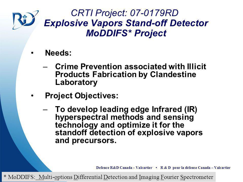 Defence R&D Canada – Valcartier R & D pour la défense Canada – Valcartier CRTI Project: 07-0179RD Explosive Vapors Stand-off Detector MoDDIFS* Project
