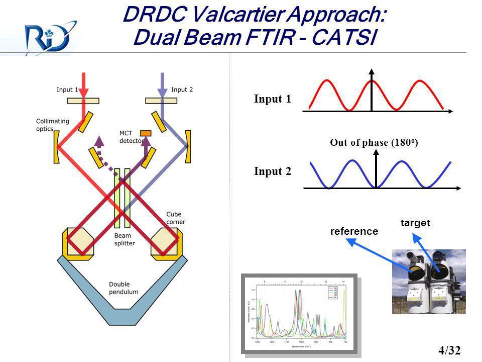 Defence R&D Canada – Valcartier R & D pour la défense Canada – Valcartier Out of phase (180 o ) Input 1 Input 2 DRDC Valcartier Approach: Dual Beam FT