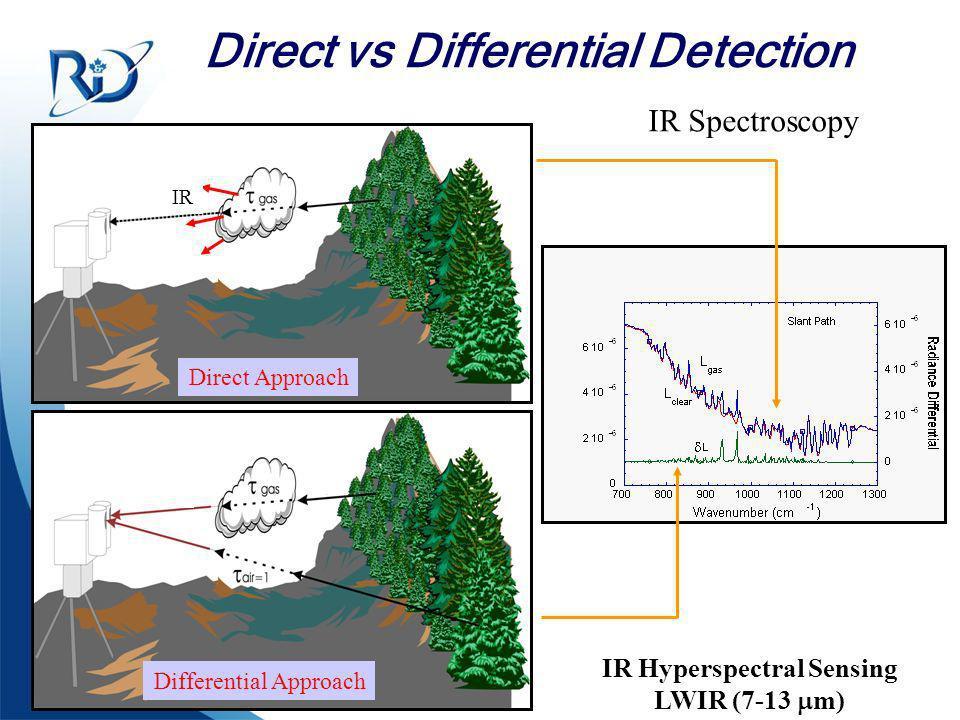 Defence R&D Canada – Valcartier R & D pour la défense Canada – Valcartier Direct vs Differential Detection Difficult Problem ? –Atmosphere Emission –B
