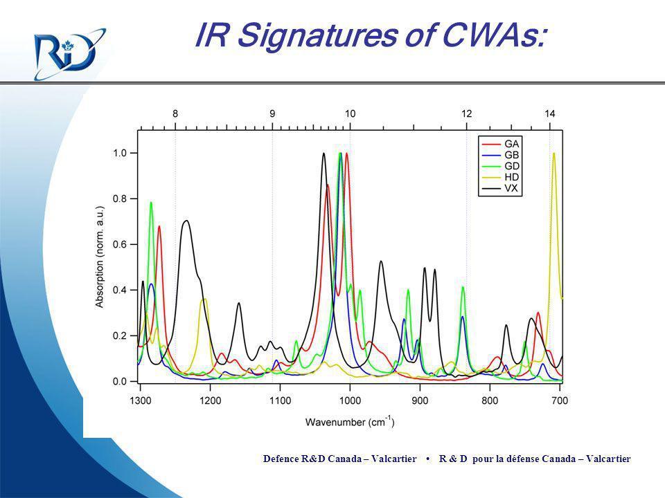 Defence R&D Canada – Valcartier R & D pour la défense Canada – Valcartier IR Signatures of CWAs: