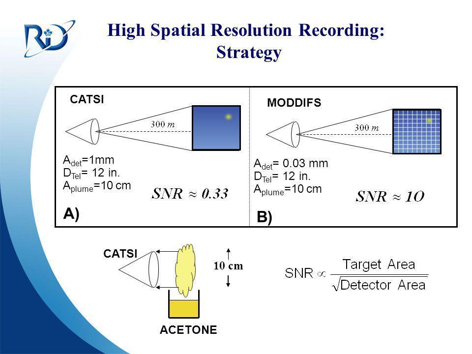 Defence R&D Canada – Valcartier R & D pour la défense Canada – Valcartier High Spatial Resolution Recording: Strategy MODDIFS CATSI A det =1mm A det =