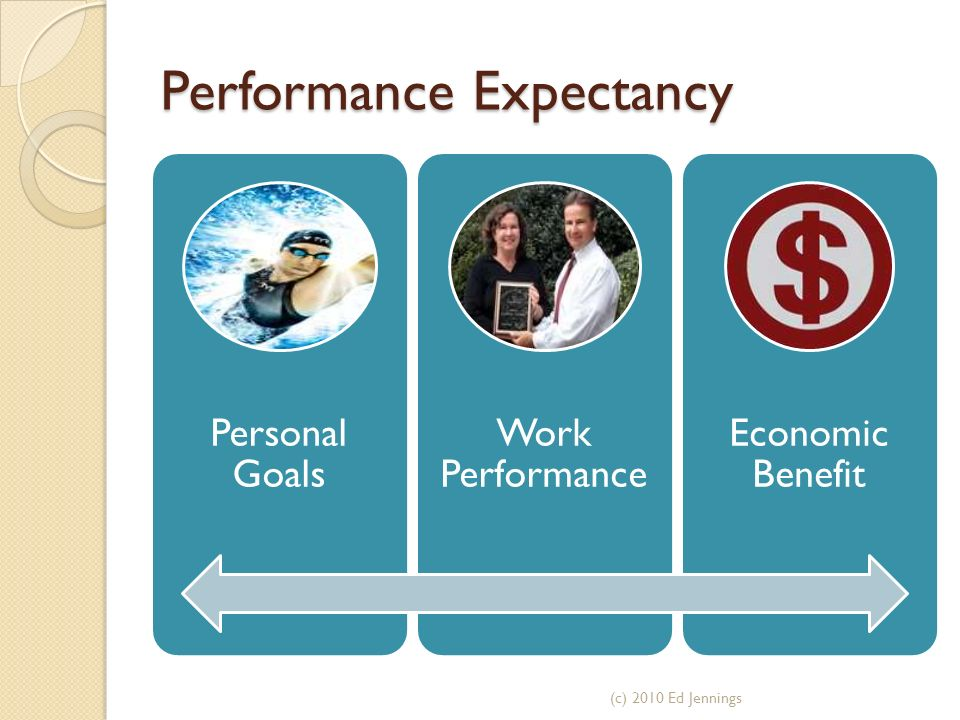 Performance Expectancy Personal Goals Work Performance Economic Benefit (c) 2010 Ed Jennings