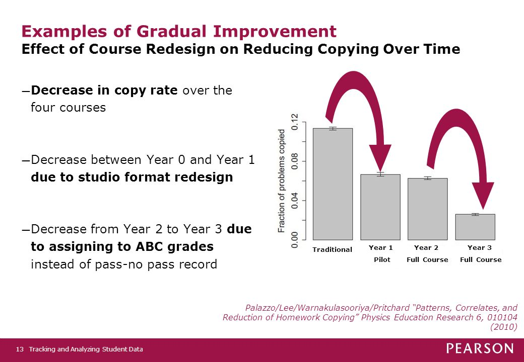 Tracking and Analyzing Student Data13 Examples of Gradual Improvement Effect of Course Redesign on Reducing Copying Over Time Decrease in copy rate over the four courses Decrease between Year 0 and Year 1 due to studio format redesign Decrease from Year 2 to Year 3 due to assigning to ABC grades instead of pass-no pass record Traditional Year 1 Pilot Year 2 Full Course Year 3 Full Course Palazzo/Lee/Warnakulasooriya/Pritchard Patterns, Correlates, and Reduction of Homework Copying Physics Education Research 6, 010104 (2010)