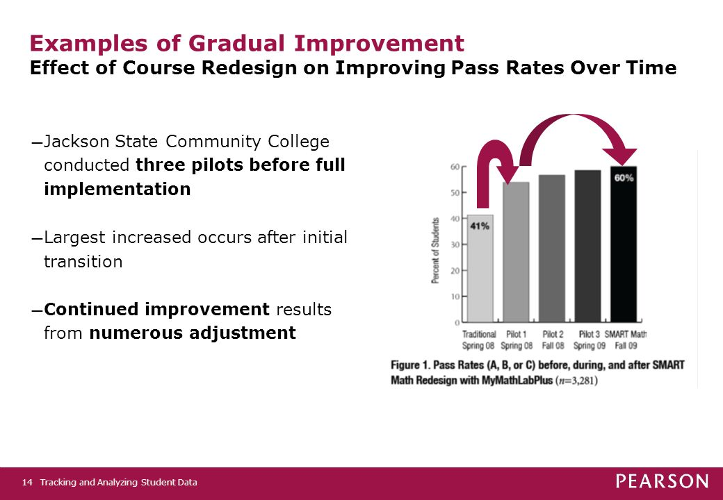 Tracking and Analyzing Student Data14 Examples of Gradual Improvement Effect of Course Redesign on Improving Pass Rates Over Time Jackson State Commun