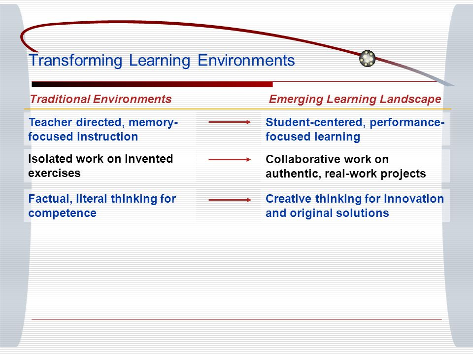 Teacher directed, memory- focused instruction Student-centered, performance- focused learning Isolated work on invented exercises Collaborative work on authentic, real-work projects Factual, literal thinking for competence Creative thinking for innovation and original solutions Transforming Learning Environments Traditional EnvironmentsEmerging Learning Landscape