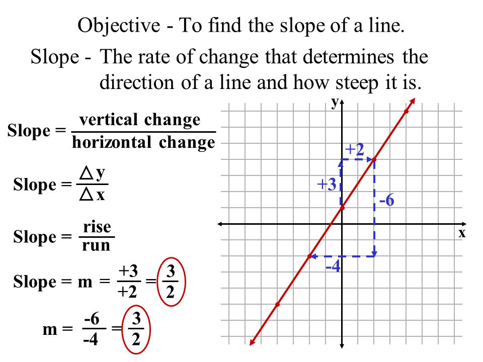 Objective - To find the slope of a line. Slope -The rate of change that determines the direction of a line and how steep it is. Slope = vertical chang